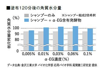 α-EG塗布120分後の角質水分量変化率とα-EG濃度の関係