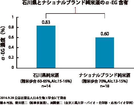 石川の純米酒とナショナルブランド酒のα-EGの含有量の違い