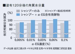 α-EG塗布120分後の角質水分量の変化率とα-EG濃度のグラフ データ出典/金沢工業大学バイオ化学部応用バイオ学科尾関健二研究室