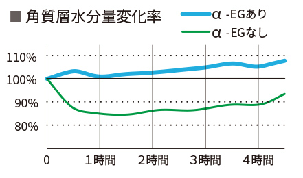 角質層水分量変化率
