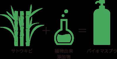 サトウキビ+植物由来添加物=バイオマスプラ