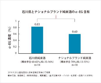 石川県とナショナルブランド純米酒のα-EG含有量の比較