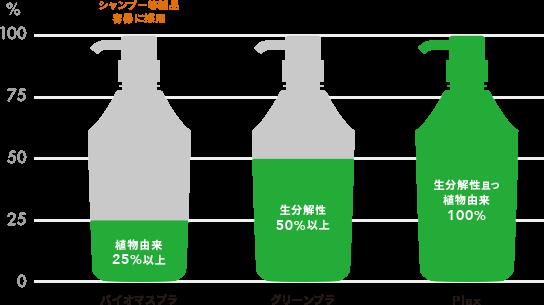 バイオマスプラ、グリーンプラ、Plaxの原料比較