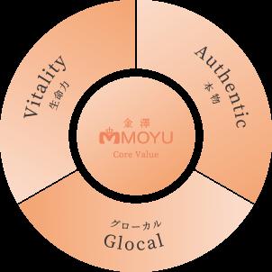 コアバリュー:本物 Authentic/生命力 Vitality/グローカル Glocal